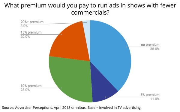 Price For TV Networks With Fewer Ads? A Modest 7% Premium 05/23/2018