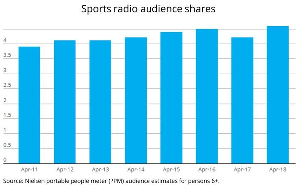 Here's The Pitch: Sports Radio's Share Scores Highest Season Opening