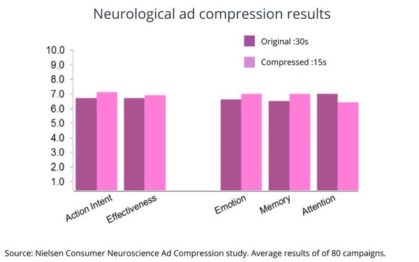 Nielsen Patents Method For Compressing TV Ads, Finds They