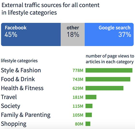 0b66c0f9dac5b Report: Facebook is Primary Referrer For Lifestyle Content, Google ...