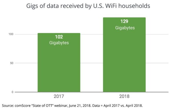 The Gigabyte Economy: OTT Fuels Household Data Consumption