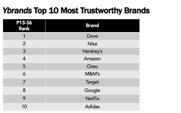 acquistare godere del prezzo di liquidazione fabbricazione abile Millennials, Gen Z Name Dove 'Most Trustworthy' Brand 07/05/2018