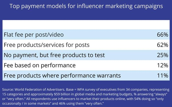 Cash, Free Products Most Common Forms Of Influencer Comp