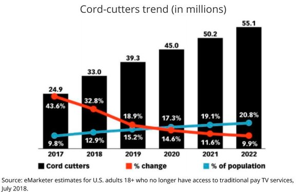 Cord-Cutters To Jump 33% This Year