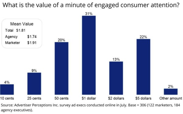 What's The Value Of An Engaged Consumer Minute? Turns Out It's $1.81