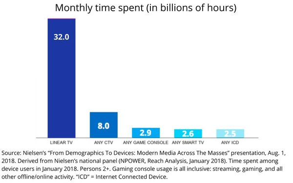 Time Spent With TV/Connected Devices Approaches 50 Billion Hours