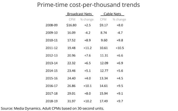 Prime-Time Upfront Volume, CPMs: 2008-09 Through 2018-19