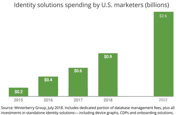 Report Finds U.S. Marketers Shifting From 'Data' To 'Identity'-Based Marketing, Proficiency Mixed