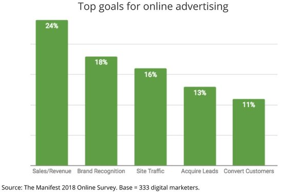 A Third Of Digital Marketers Say They Don't Invest In Online Advertising