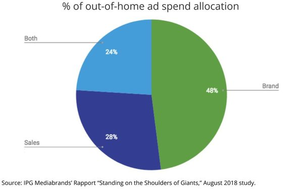 IPG Study Finds Significant Brand Lift Among OOH 'Power Users'