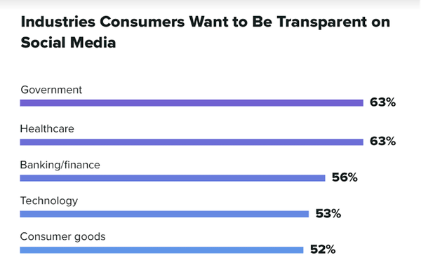 Study Finds Millennials Want More Transparency From Brands