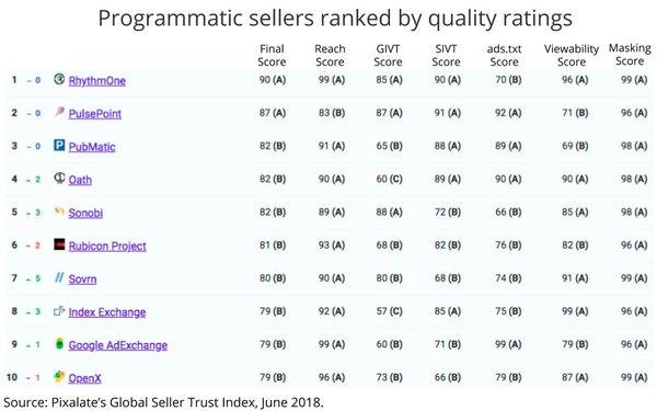 Index Exchange's 'Trust' Had Been Trending Upward Prior To Bid-Caching Backlash