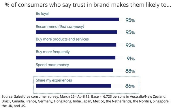 In Brands We Trust Study Finds Higher Loyalty Recommendations