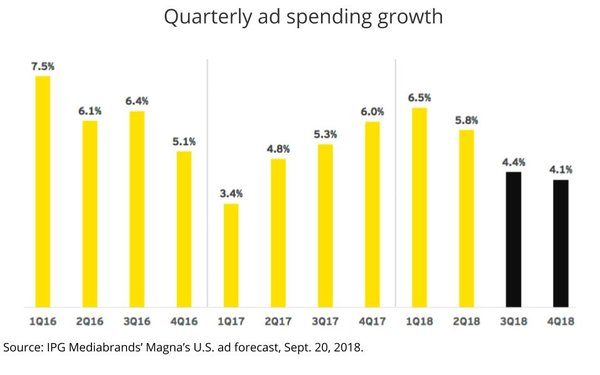U.S. Ad Market Expands 6.1% In First Half, 2018 Poised To Break $200 Billion Mark
