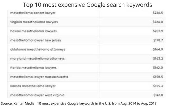 Most Expensive Search Keywords Surpassing $200 Per Click
