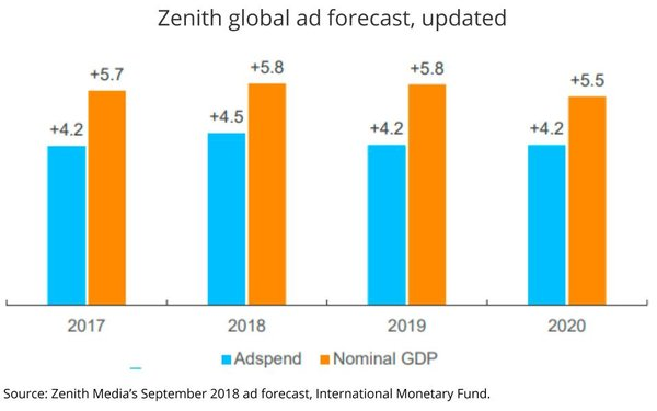 publicis zenith media unit on monday morning released an updated global ad outlook leaving it virtually unchanged from its last one in june