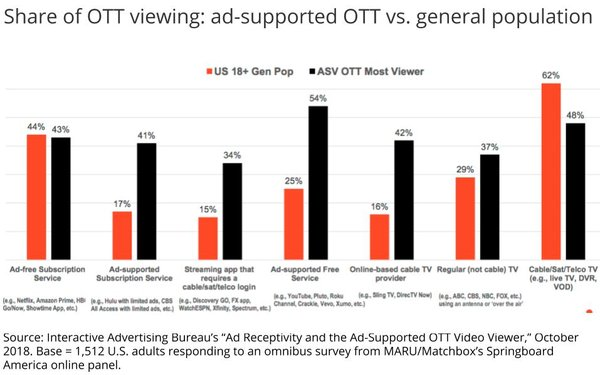IAB Report Details New Ad-Supported OTT Video Viewer Segment