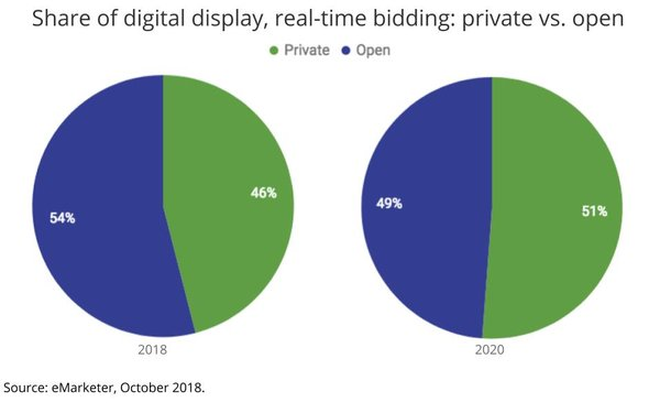 eMarketer: Programmatic Marketplace Growing Less Open, More Private