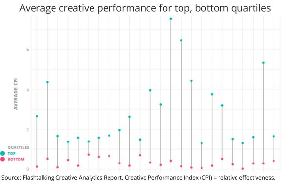 Is The Click-Through, Through? Study Finds Little Correlation With Creative Performance