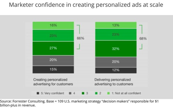 Marketers Pessimistic About Delivering Promise Of Personalized Ads