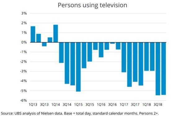 TV User Erosion Accelerates 12/10/2018