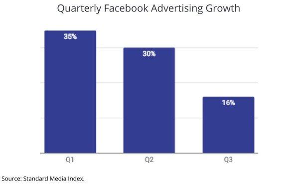 Facebook Ad Expansion Slows, Advertiser Backlash Cited