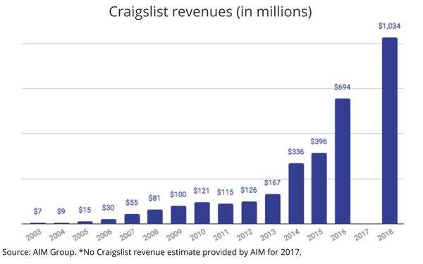 Craigslist Breaks $1 Billion Mark