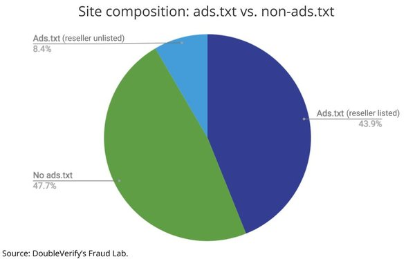 Ads txt Expose Proves There's No Perfect Solution To Fraud