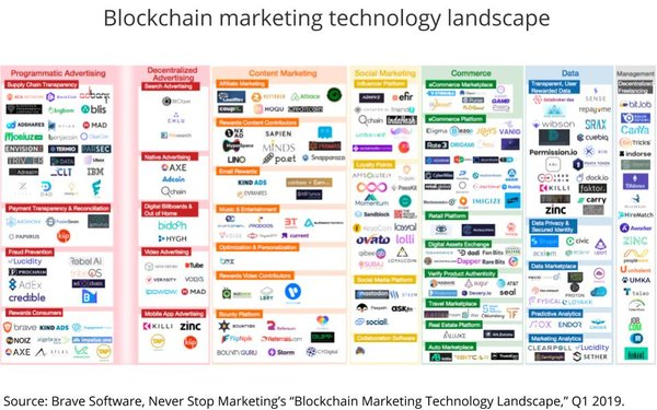 New Marketing Tech 'Landscape' Reveals Blockchain Explosion