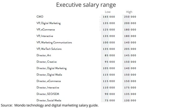Report Finds Industry Salaries Well Into Six Figures