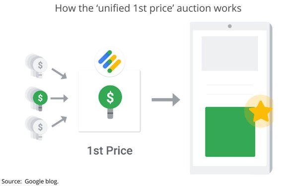 """ff34e6fcfc2f More than a year after players in the programmatic media-buying marketplace  began moving toward """"shadowy"""" first price auction models"""