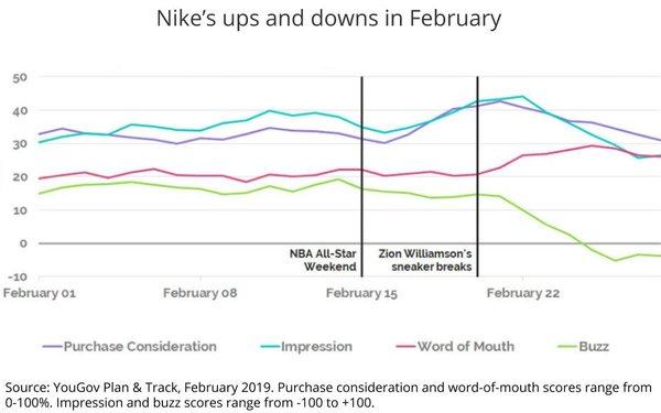 Data Reveals Volatility Of Nike Brand, Pre-/Post- Sneaker