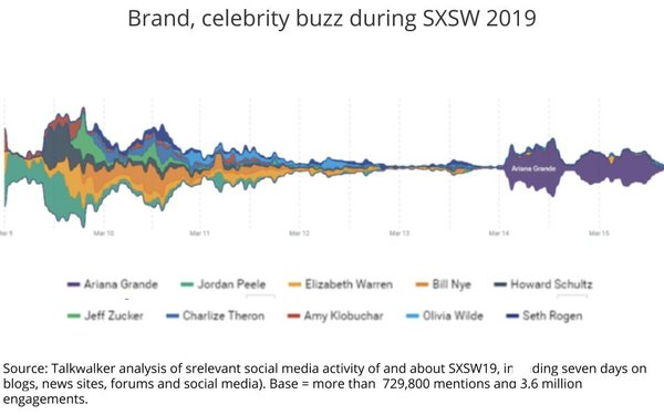 Biggest SXSW Brand Buzz: Uber Eats, IBM, SoundCloud
