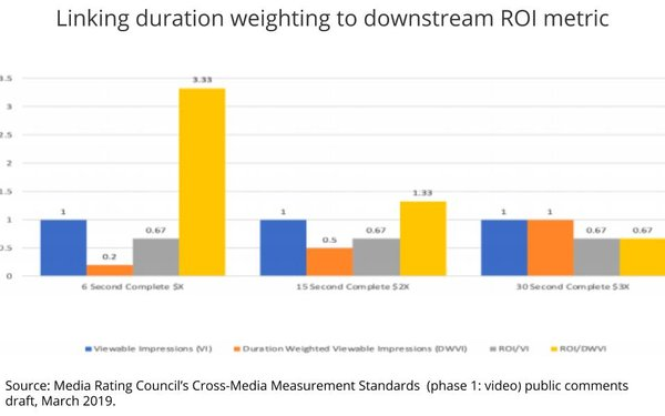 MRC Proposes 100% Viewable Cross-Media Video Ad Standard, Defers Duration Weighting Until 2021