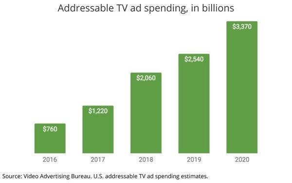 Addressable Tv Spending Growing To 34 Billion In 2020 03