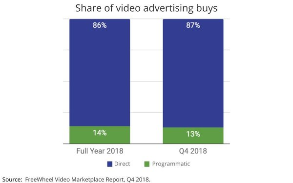 Direct Video Ad Deals Soar
