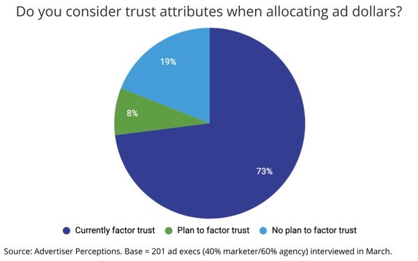 'Trust' Emerges As New Ad Metric, Becomes Media-Buying Factor