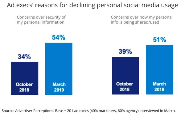 Ad Pros Report Personal Decline In Social Media Usage, Cite Data Concerns