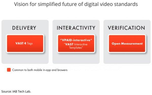 IAB Tech Lab Replaces Interactive API