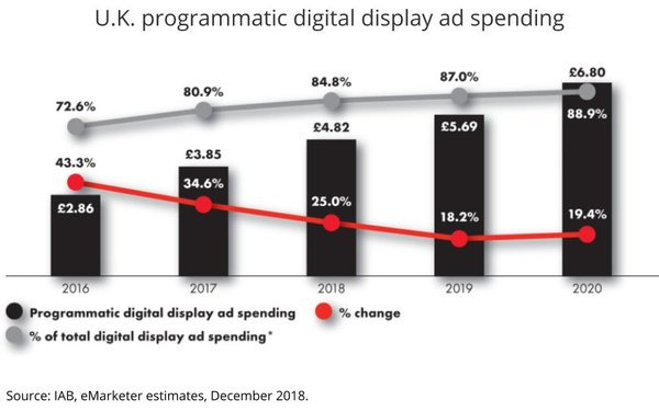 Report Reveals 86% Of European Brands Have Shifted Programmatic In-House