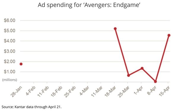 Disney Spends $14 Million Plugging 'Endgame,' Overwhelms Pre-Sale Ticket-Buying Sites