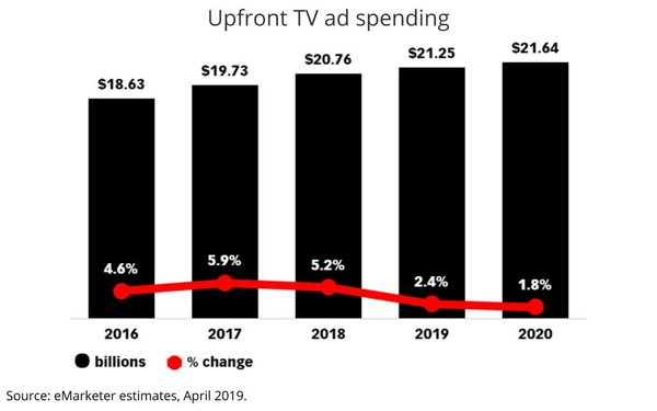 TV Upfront Projected Up 2 5%, Digital Video Will Rise 20% 04/30/2019
