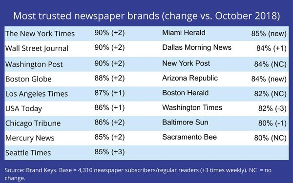 Reader 'Trust' Levels For Newspapers-Of-Choice Shows Modest Gains