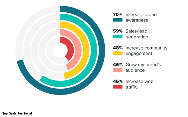 Report: Consumers Unfollow Brands Due To Poor Service, Irrelevant Content, Ads