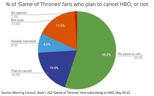 Is HBO's Throne Half Empty?