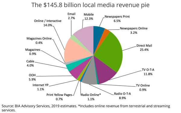 Do Local TV Stations Operate In A Competitive Silo?
