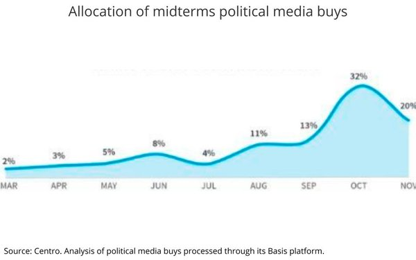 Programmatic Becomes The Dominant Source Of Digital Political Media Buys