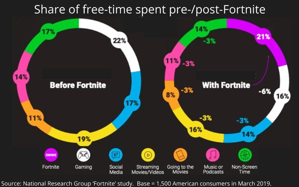 How 'Fortnite' Is Impacting Media Consumption