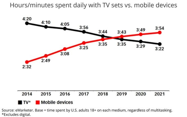 Time Spent With Mobile Overtakes Television, But TV Remains Dominant Video  Platform 06/05/2019
