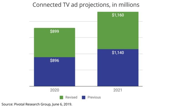 Trade Desk Braces For Modest Expectations From CTV Ad Revenues